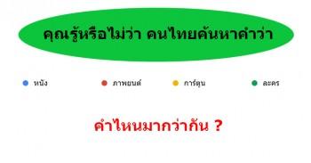คุณรู้หรือไม่ว่า คนไทยค้นหาคำว่า หนัง, ภาพยนต์, การ์ตูน และละคร คำไหนมากว่ากัน