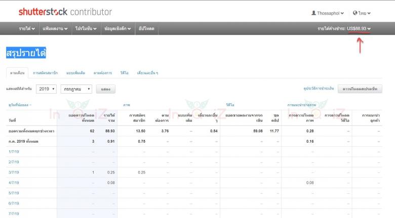 หน้าสรุปรายได้ของ shutterstock ณ 19-07-2019 แอดมินมีรายได้ $88.93 แล้วน๊า